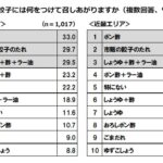 水餃子では関東・近畿とも1位から順に「ポン酢」「市販の餃子のたれ」「しょうゆ+酢+ラー油」