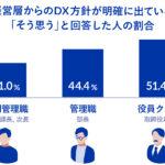 「経営層からのDX方針が明確に出ている」と回答した中間管理職はわずか約3割(31%)   職位が下がれば下がるほど方針が伝わっていない傾向