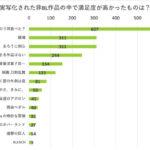 西島秀俊さん・内野聖陽さんの豪華なW主演で実写化された『きのう何食べた?』が他と大差をつけて1位に。 次いで大人気少年漫画『銀魂』『るろうに剣心』が同率2位にランクイン。