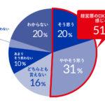 「自社の経営層は『本気でDXが重要だ』と認識している」と感じている人は約5割(51%)   経営層とマネージャー層には明確な意識の差