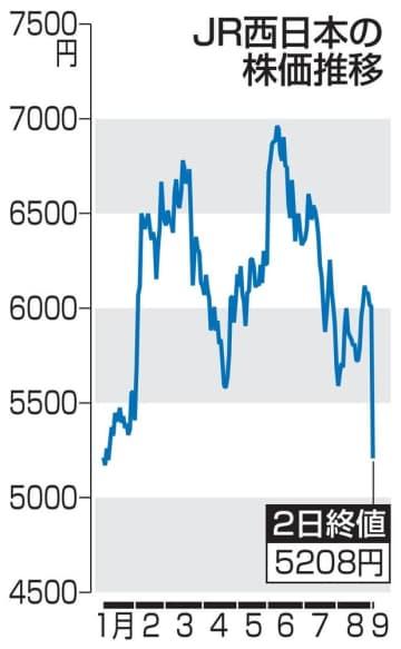 JR西日本株が大幅下落 大規模増資を嫌気、他の鉄道株も 画像1