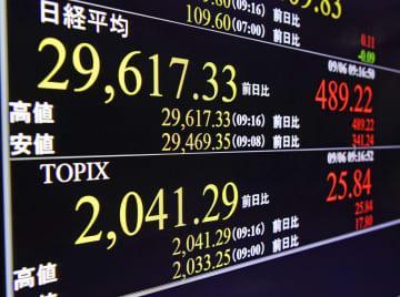 TOPIX、31年ぶりの高値 東証、午前終値は2万9638円 画像1