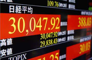東証、午前終値2万9894円 5カ月ぶり、一時3万円台に 画像1
