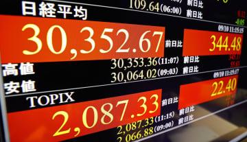 東証、午前終値は3万0347円 新政権の政策に期待 画像1