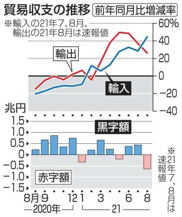 8月の輸出、26.2%増 鉄鋼好調、コロナ拡大前を上回る 画像1