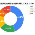 「賛成」「どちらかといえば賛成」が全体の63.3%