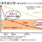 ◆熱々の飲み物をいれて、約3分で飲みやすい温度に
