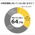 中間管理職が向いていないと思う人は64.7%
