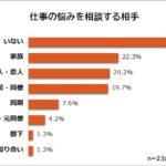 中間管理職|悩みの相談相手は「いない」が35.3%