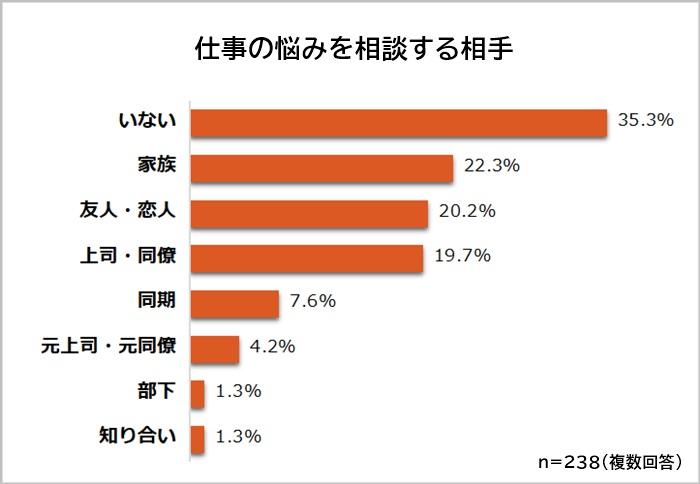 中間管理職 悩みの相談相手は「いない」が35.3%
