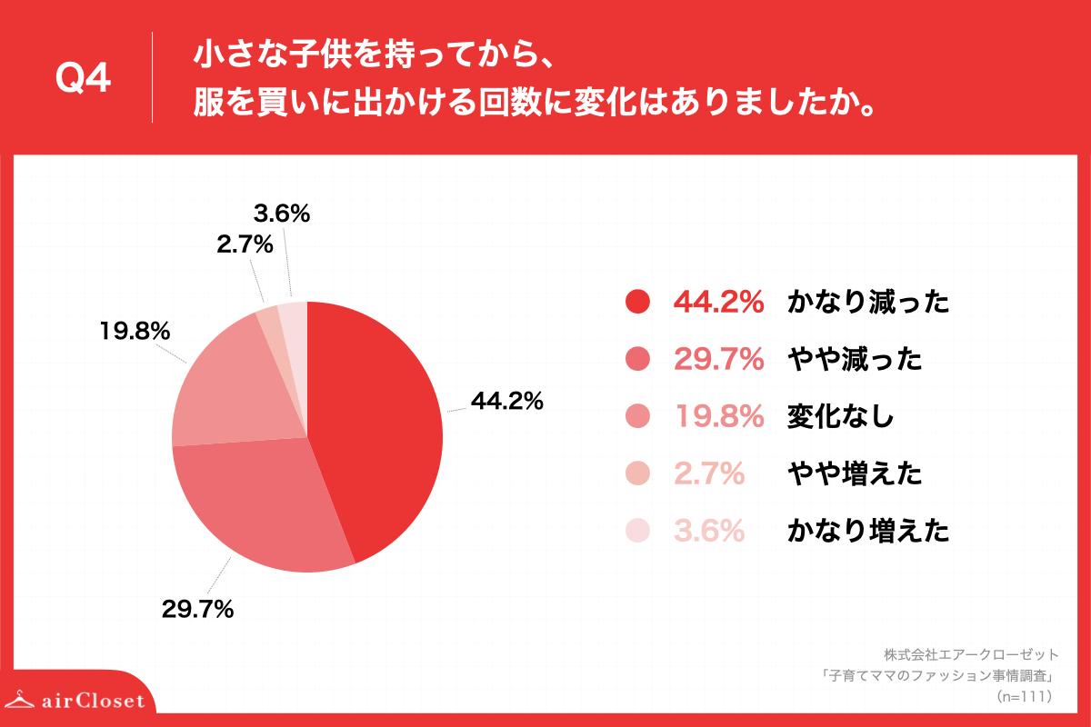 73.9%のママが、子供ができてから、服を買いに出かける回数が「減少」