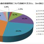 現時点(8月25日~26日)での協力金の支給状況