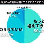 わんちゃん同伴OKの施設が増えてきていることについて「なくなってほしい」が2.7%。犬の飼い主には辛い意見も!