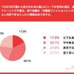「月額制ファッションレンタルサービス」について、約6割のママが「興味」