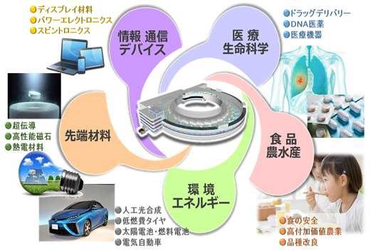 放射光活用が期待される分野。(仙台市提供)