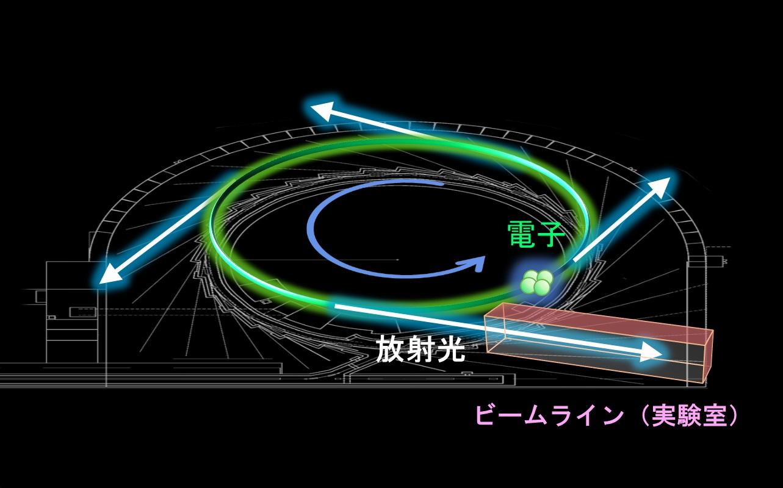 光速近い速さの電子を曲げるときに発生する放射光をビームラインに導く。(東北大提供)