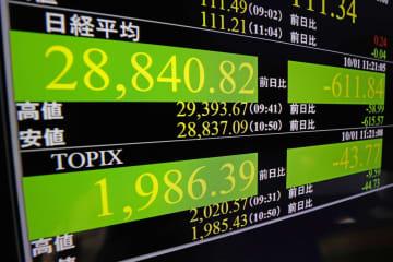 東証大幅続落、2万9千円割れ 米市場下落で約1カ月ぶり安値 画像1