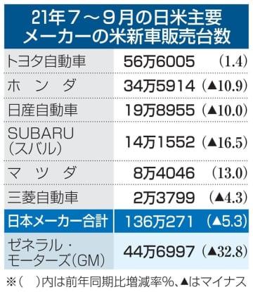 日本車大手6社、米で販売5%減 7~9月、半導体不足響く 画像1