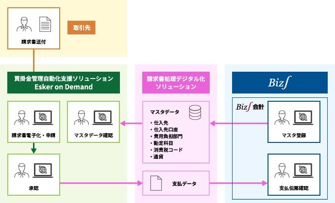 請求書の電子化、処理の自動化をワンストップで提供 さくら情報システムとNTTデータ・ビズインテグラルが連携 画像1