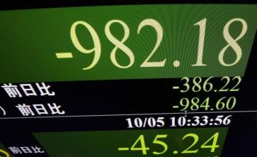東証続落、一時980円超安 米国株安や金融課税懸念 画像1