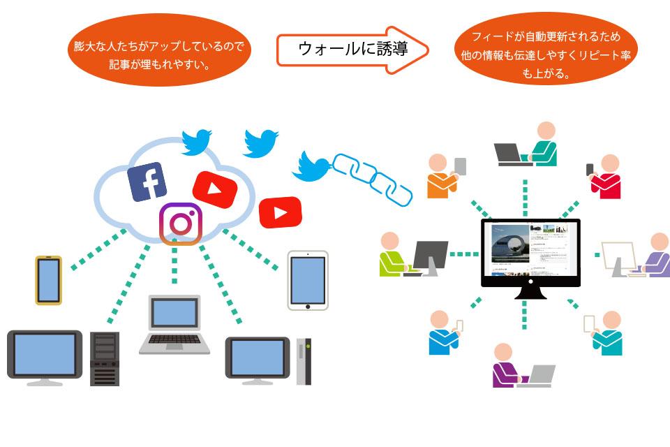 プロモスジャパン「ソーシャルメディアウォール」導入キャンペーン SNS情報を集約、年末商戦と海外PRに活用 画像1