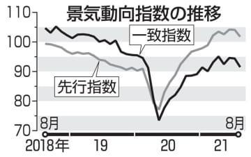 景気指数2カ月連続悪化 自動車減産の影響続く 画像1