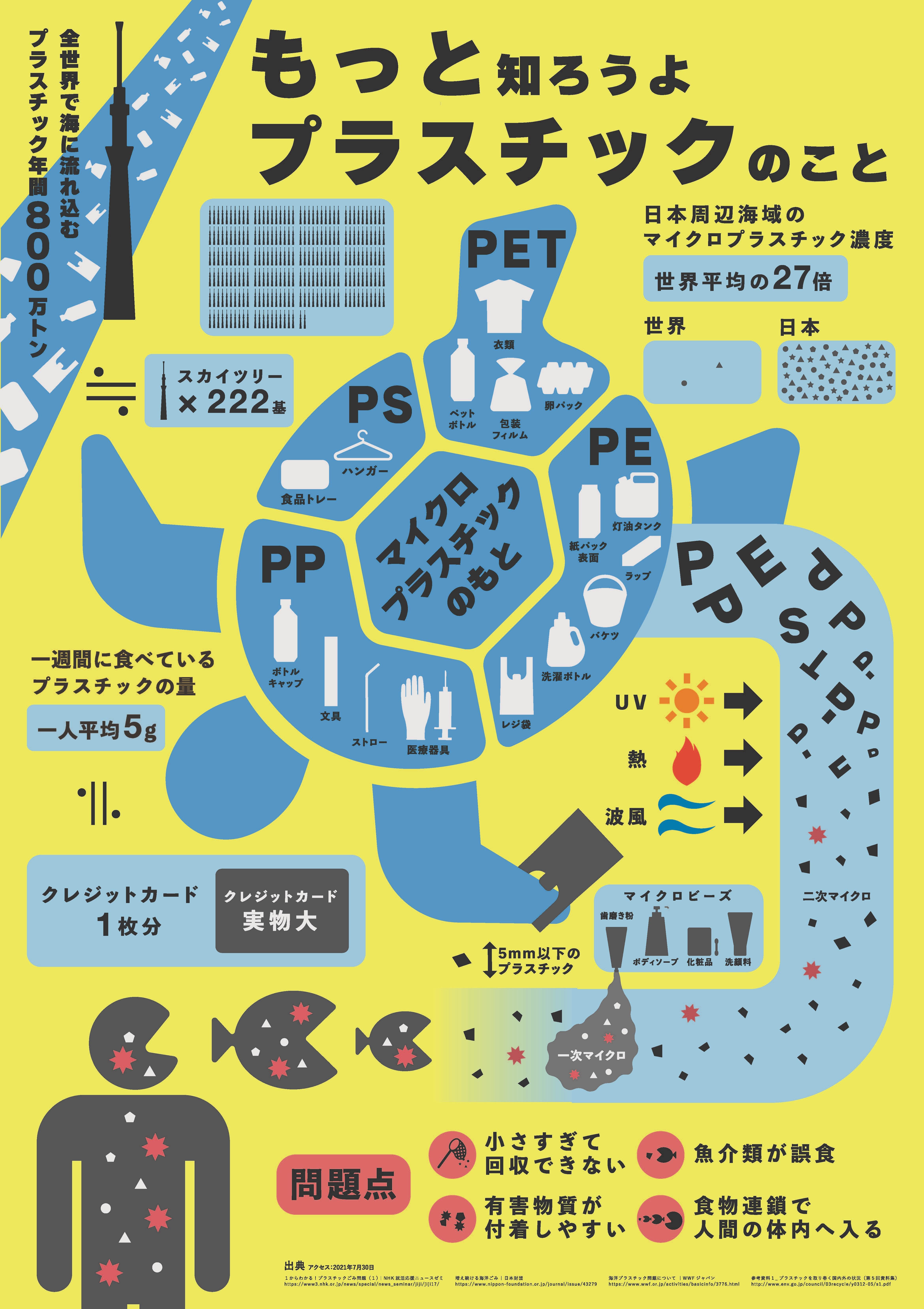 サンシャイン水族館賞受賞作品 「もっと知ろうよ!プラスチックのこと」 大西凛さん(東京都6年生)/御茶の水美術専門学校 森田聖さん 共同作品