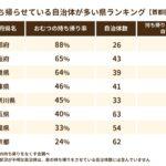 京都、大阪、奈良…関西圏の公立保育園で「使用済み紙おむつを保護者に持ち帰らせること」が常態化