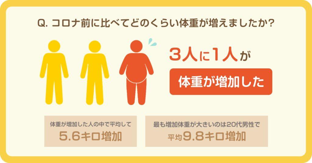 3人に1人が体重の増加を実感!体重増加の平均は5.6キロと判明
